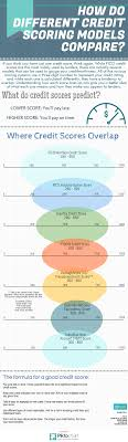 credit bureau experian credit bureau guide equifax transunion experian