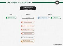 What Is A Channel Marketing Manager 7 Types Of Marketing Organization Structures Modern Marketing Blog