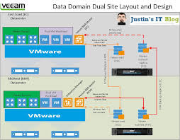 veeam u0026 data domain advanced setup and replication justin u0027s it blog