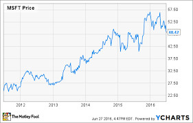microsoft stock why microsoft stock is down 13 in 2016 the motley fool