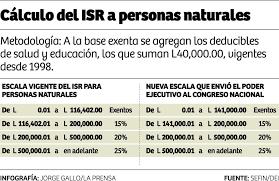 isr 2016 asalariados los que ganan menos de l15 000 mensuales no pagarán el isr diario