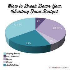 wedding food on a budget wedding budget breakdown food allfreediyweddings