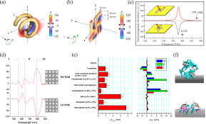 optical chiral metamaterials a review of the fundamentals