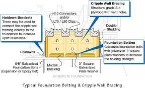 Types Of Foundations For Homes Earthquake Retrofitting Foundation Bolting U0026 Cripple Wall Bracing