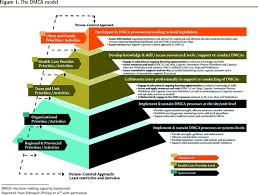 physician education on decision making capacity assessment the