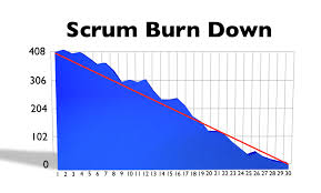 Scrum Burndown Chart Excel Template Project Management With Scrum Dev By Axosoft