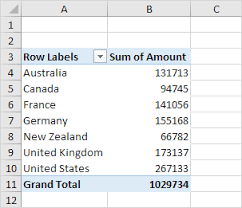 excel easy pivot tables calculated field item in excel easy excel tutorial