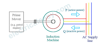 induction generator working theory electricaleasy com