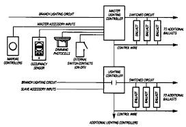 photocell sensor automatic light control switch lighting controls energy engineering