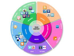 Plan Social Media Understanding Marketing Plan Through Social Media Tools Marketing