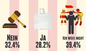 einer von drei ausländern stimmt für die volksabstimmung in katalonien