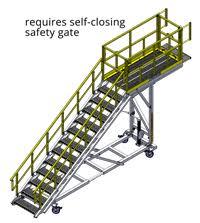 Handrail Requirements Osha Five Key Osha Standards For Work Platforms