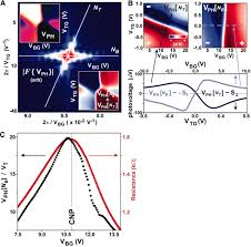 carrier u2013assisted intrinsic photoresponse in graphene science