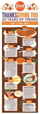 20 years of thanksgiving trends infographic thanksgiving