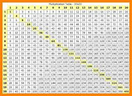 15 Multiplication Table 100 Multiplication Table 20 X 20 Multiplication Table Chart