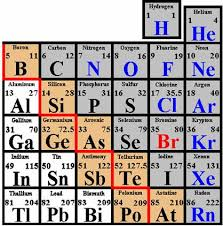 Where Are The Metals Located On The Periodic Table Periodic Trends