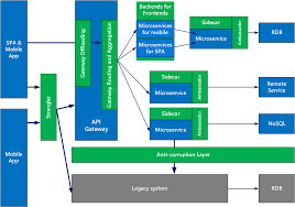 design patterns for microservices microsoft azure