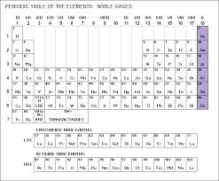 gases on the periodic table 5 0 the periodic table physical chemistry