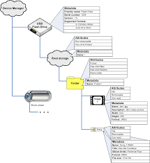File Manager Title Windows Media Device Manager Architecture Windows