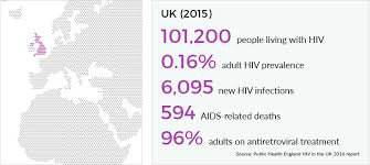 hiv and aids in the united kingdom uk avert