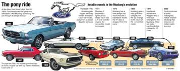 ford mustang history timeline ford timeline search not quite decided theme