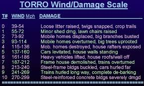 How Many Kilometers Are In A Light Year The Online Tornado Faq By Roger Edwards Spc