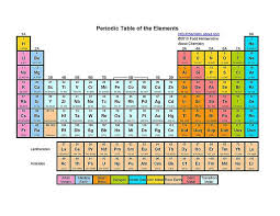 N On The Periodic Table Free Printable Periodic Tables Pdf