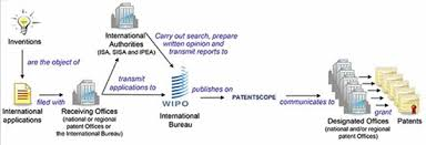 wipo international bureau filing of international patents and national securitylegal era