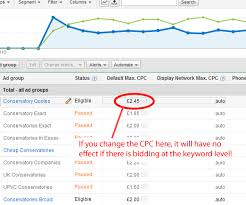 keyword bid adwords agencies don t get mesmerized by pretty graphs youmoz moz