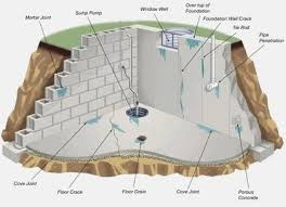 Best Basement Wall Sealer by Basement Sealers U2013 Concrete Sealer Reviews