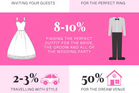 Where Does The Wedding Ring Go by Where Does Your Wedding Budget Go 599ea49a85b71 W450 H300 Jpg