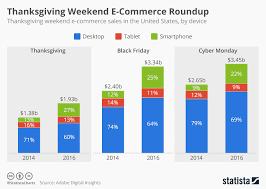 chart thanksgiving weekend e commerce roundup statista