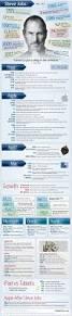 Gamestop Sales Associate Steve Jobs U0027 Career By The Numbers Infographic