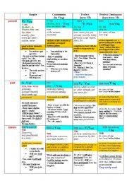 table of english tenses pdf english worksheets the table of english tenses