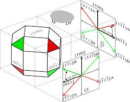 isometric drawing showing crystallographic directions and planes