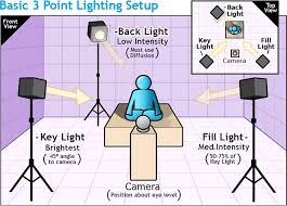 3 point lighting setup the three point lighting in videos why and how stagephod com