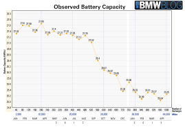 nissan leaf battery capacity understanding battery capacity loss for electric vehicles