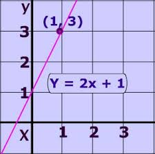 write a linear equation from a graph lessons tes teach