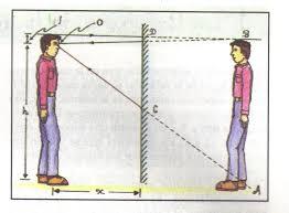 Espejo plano