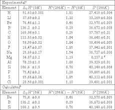 Standard Entropy Change Table Thermochemistry In Gaussian Gaussian