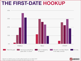 abodo survey here u0027s how college students are using dating apps
