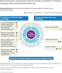 The Internet Of Things And by Security In The Internet Of Things Mckinsey U0026 Company