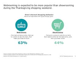 2016 pre thanksgiving retail pulse survey what will retailers be tha