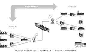 Now Open For Supply Chain 21st Century Supply Chains What S Different Networlding Com