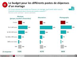 financer mariage opinionway pour franfinance les français et le budget du mariage