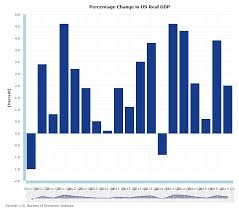 us bureau economic analysis headline economics to continue fueling forex markets this week