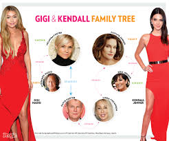 how kendall jenner and gigi hadid are related