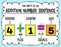 best 25 teaching addition ideas on pinterest addition