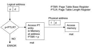 Page Table Entry How To Implement The Page Table Examradar