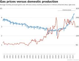 Average Gas Price by Domestic Gas Prices Options Tutorial